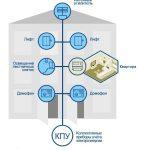 Расчёт электроэнергии с учётом общедомовых нужд (ОДН)